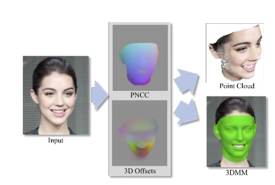 Pix2Face: Direct 3D Face Model Estimation