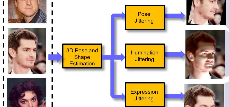 Dataset Augmentation for Pose and Lighting Invariant Face Recognition